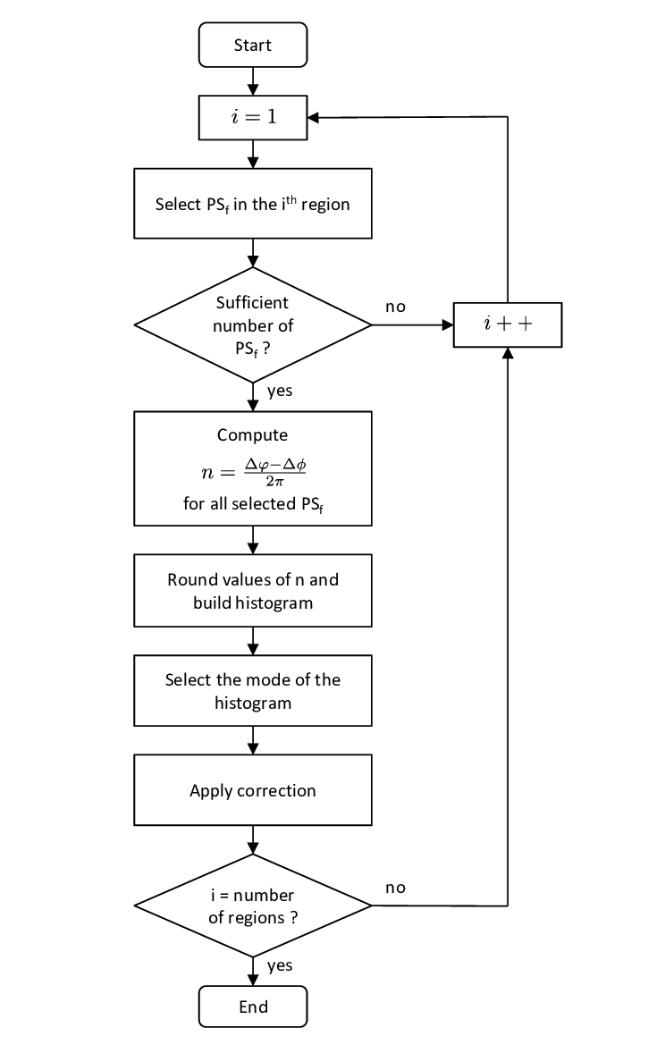 hight resolution of flow chart of the split band interferometry assisted phase unwrapping algorithm