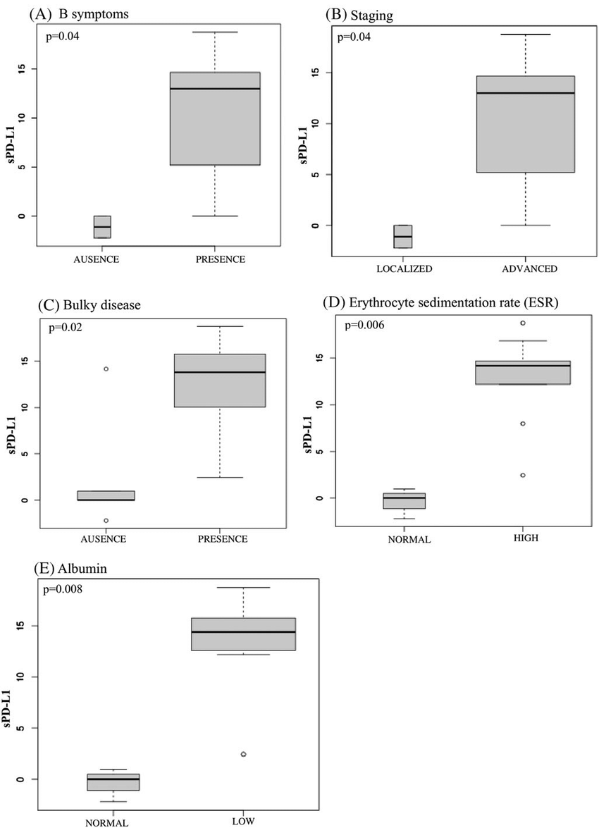 hight resolution of associations among pretreatment spd l1 serum levels and clinical characteristics of classical hodgkin lymphoma patients a spd l1 versus b symptoms b