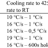 CCT diagram of steels and cooling curve calculated from Eq