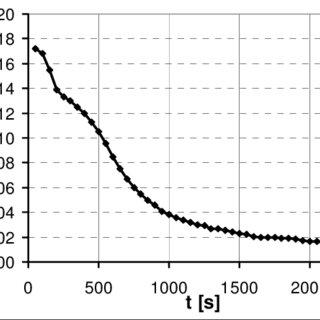(PDF) Electrochemistry and Spectroscopy of an Energetic