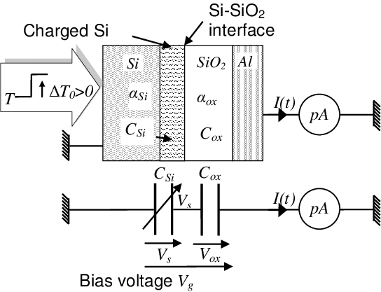Application of the thermal method to a metal-oxide
