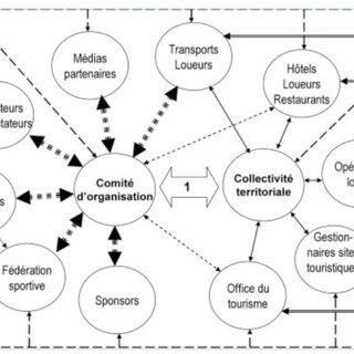 Processus du marketing relationnel orientation réseau L