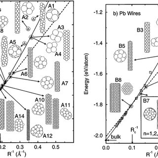 Topological transformations in ultrathin nanowires: 60,61