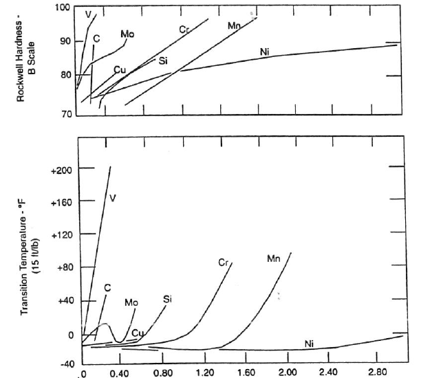 Effect of alloy additions (wt%) on notch toughness and