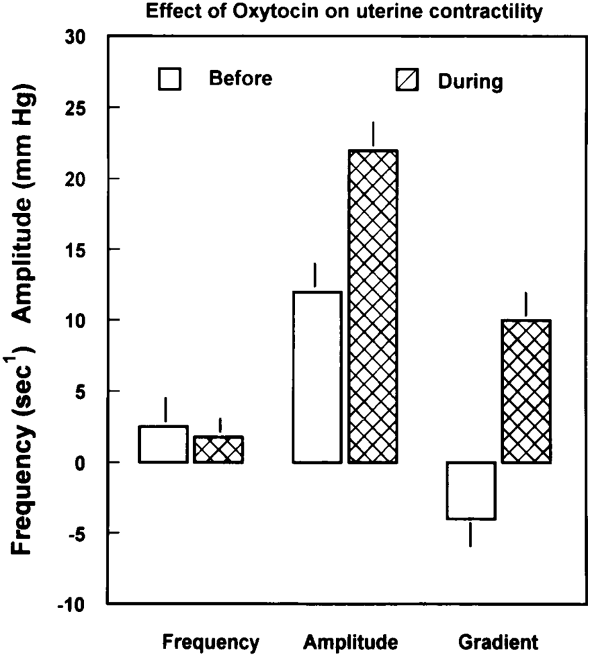 hight resolution of effects of oxytocin administration on frequency and amplitude of uterine contractions and the pressure difference between
