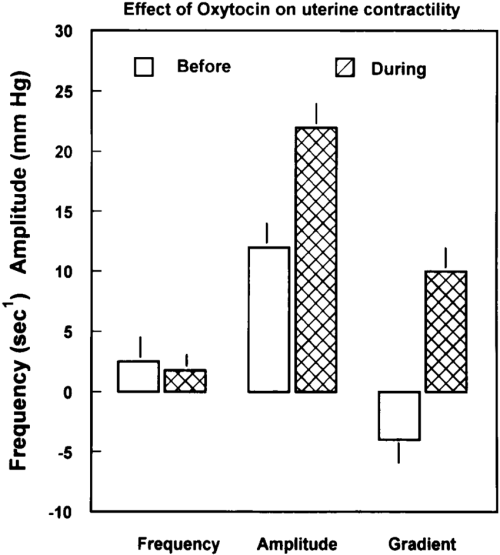 small resolution of effects of oxytocin administration on frequency and amplitude of uterine contractions and the pressure difference between