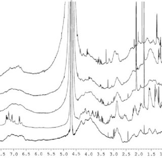 Proton NMR spectra of: a native BSA, b PheoBSA-1/2, c
