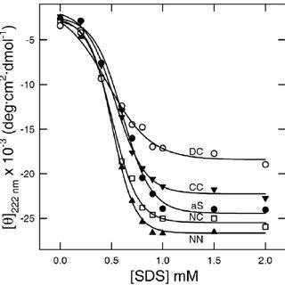 FT-IR spectra of aS dimer fibrils. Protein fibrils