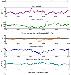 from top to bottom time series of sea level atmospheric pressure wind speed  [ 850 x 1100 Pixel ]