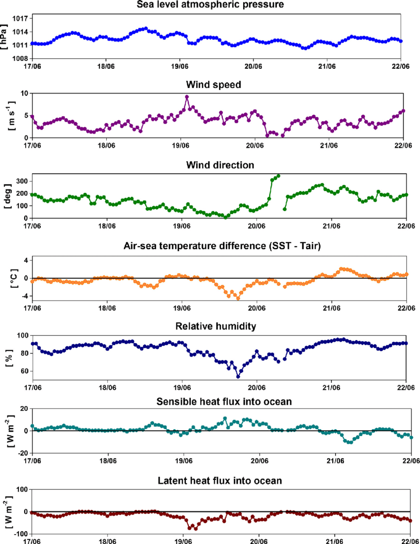 hight resolution of from top to bottom time series of sea level atmospheric pressure wind speed