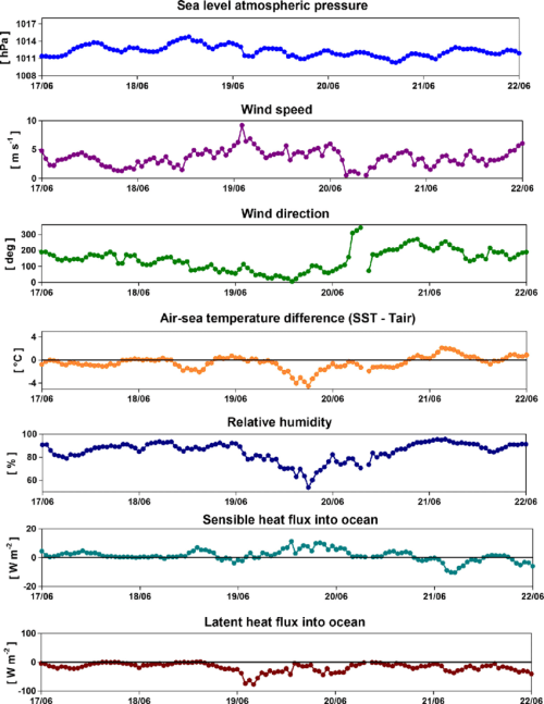 small resolution of from top to bottom time series of sea level atmospheric pressure wind speed