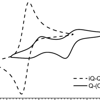 Calculated energy of the cations and neutral molecules