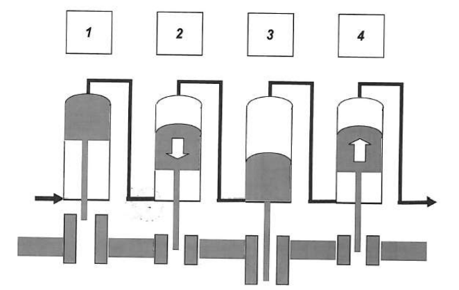 basic configuration for the double acting Stirling engine