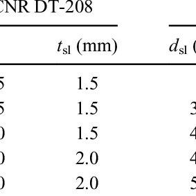 (PDF) Pull-out behaviour of aluminium screw port joints