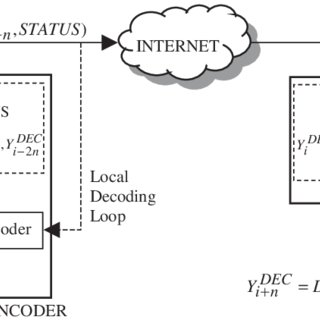 (PDF) CNN‐based architecture for real‐time object‐oriented