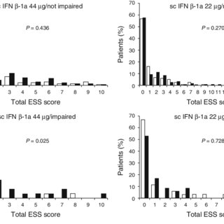Changes in mean total ESS score between baseline and year