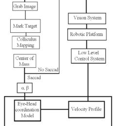 overall system architecture after traditional color edge detection the selected target is mapped in [ 850 x 1037 Pixel ]