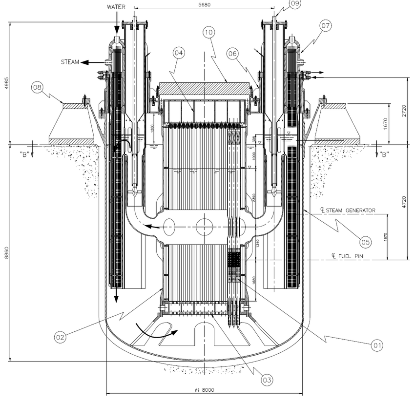 Reactor block vertical sections: 01) Fuel assembly ;02