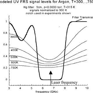 Shock wave velocity vs average temperature ͓ definition