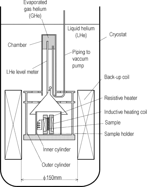 small resolution of schematic of the apparatus for calibration of the inductive heater
