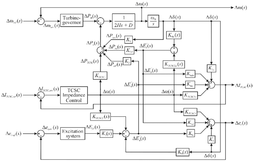 Detailed block diagram for a synchronous generator-TCSC