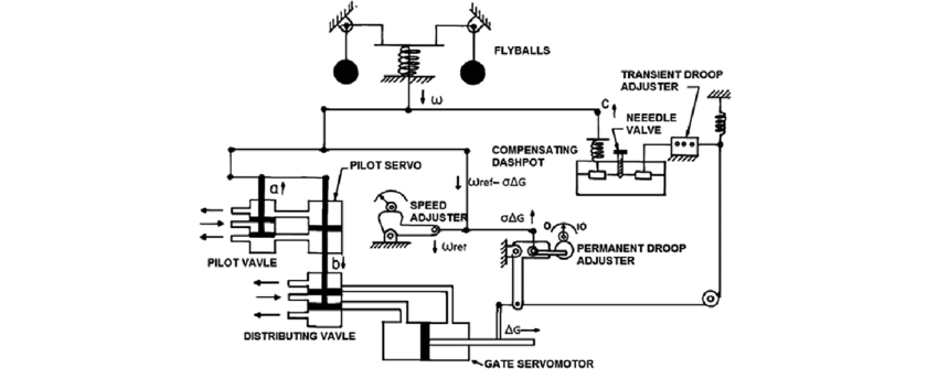 A simplified schematic of a mechanical hydraulic governor