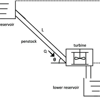 (PDF) Development and implementation of hydro turbine and