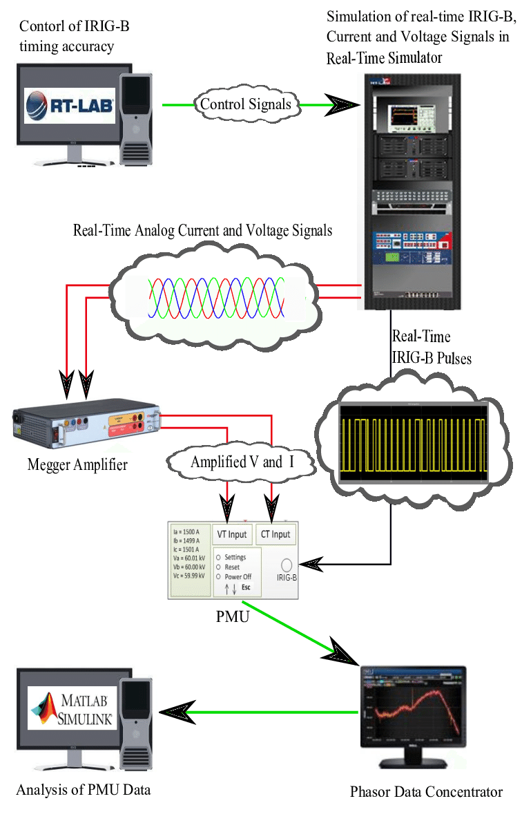 medium resolution of real time hardware in the loop set up to determine