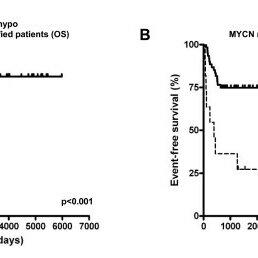 Kaplan-Meier and log-rank analysis for 72 neuroblastoma