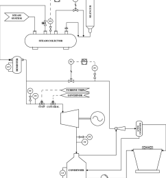geothermal power plant p id download scientific diagram rh researchgate net instrument loop diagram pdf piping [ 850 x 943 Pixel ]
