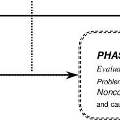 (PDF) Evaluation and improvement of the Procurement