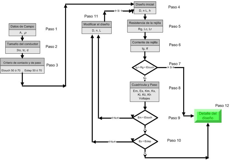 Estructuras y equiupos de Subestaciones Eléctricas (PDF