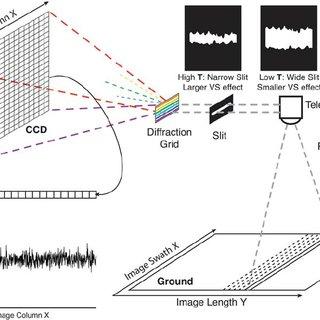 (Color online) Design of a push-broom imaging spectrometer