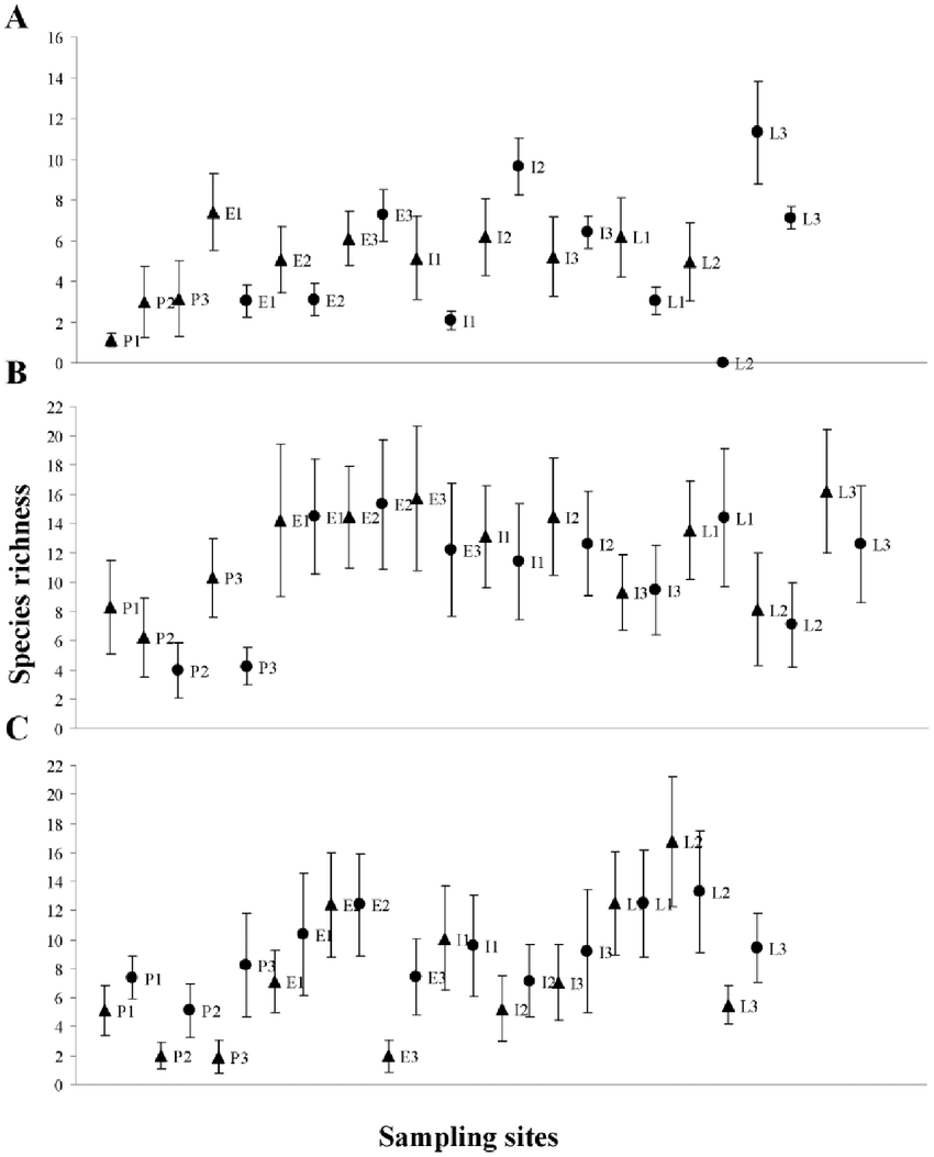 Species richness estimated with the first-order jackknife
