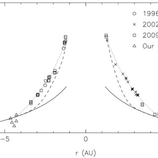 Heliocentric lightcurve, showing the R-band magnitude