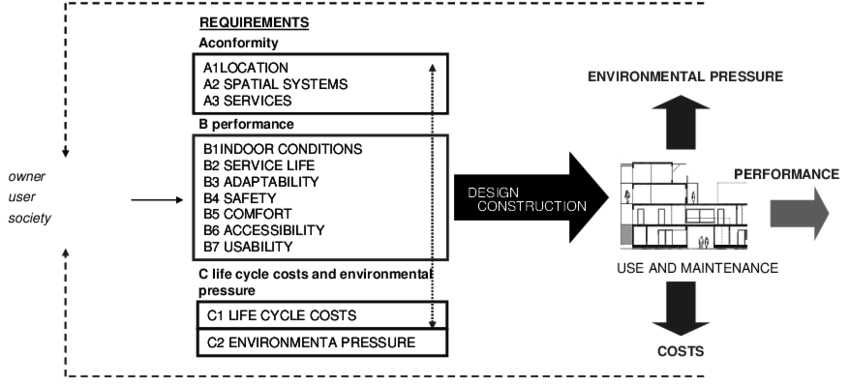 Example of a generic model for a building's performance