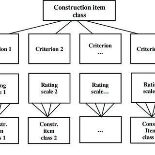 (PDF) Development of a purchasing portfolio model for the