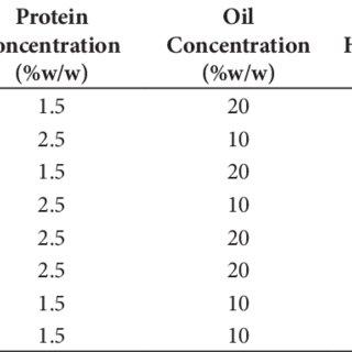 (PDF) Rheological properties of oil-in-water emulsions