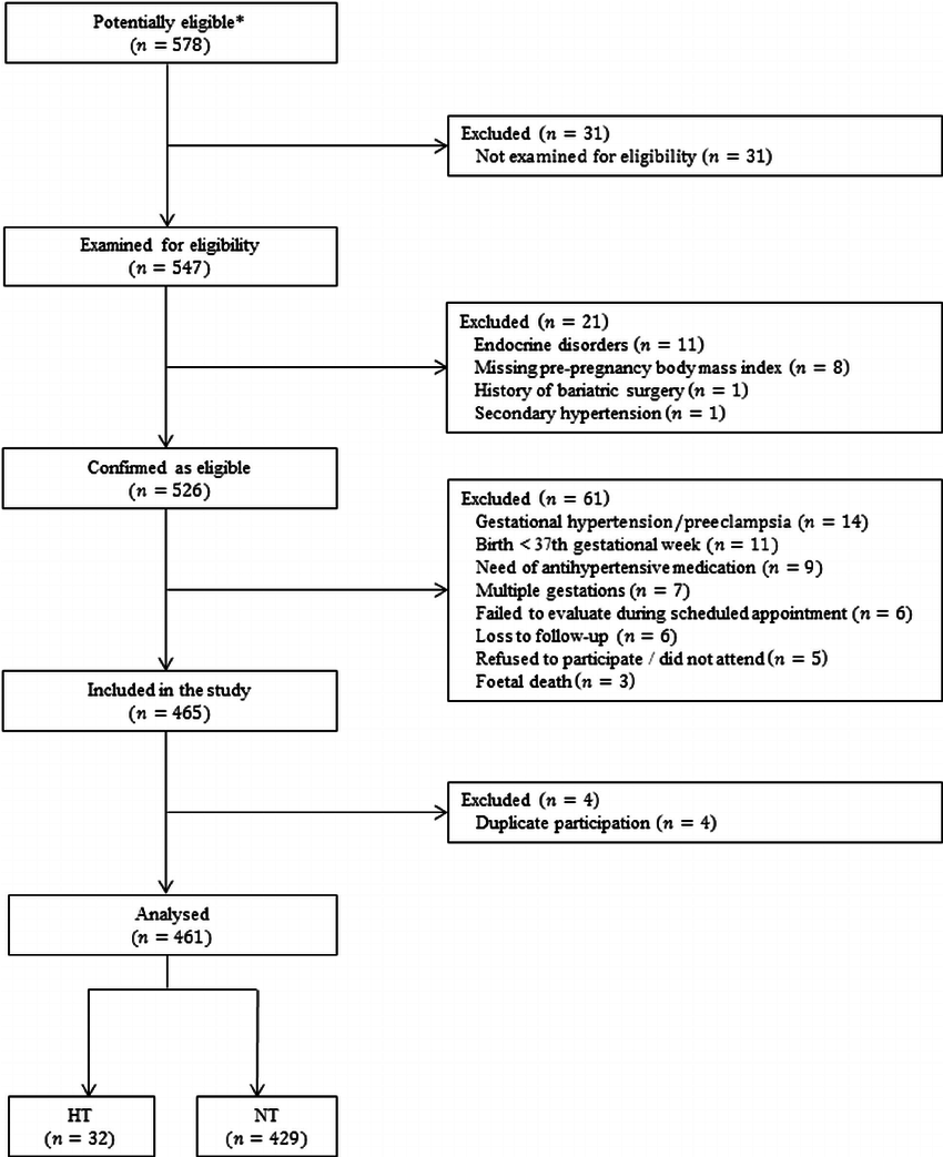 medium resolution of study flowchart number of pregnant women at each stage of the study any