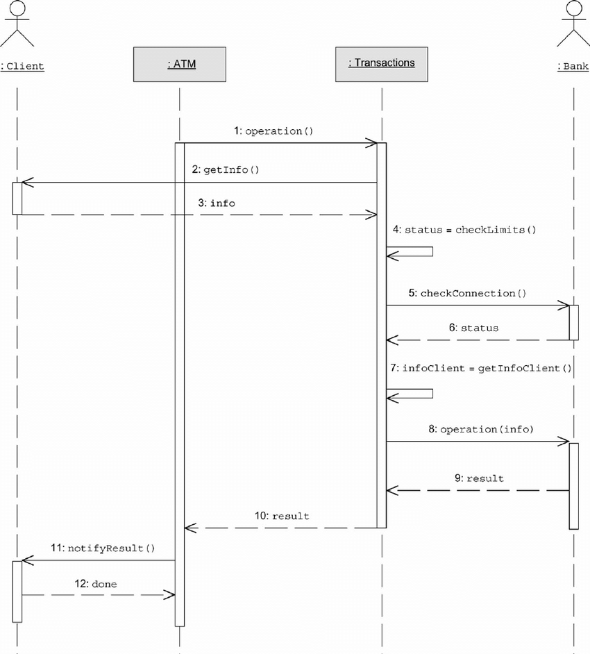 hight resolution of a generalized sequence diagram of the transaction use case