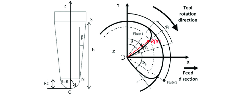 Tool geometry and principal angles of a taper ball-end