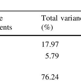(PDF) Progressive migration and anagenesis in Drimys