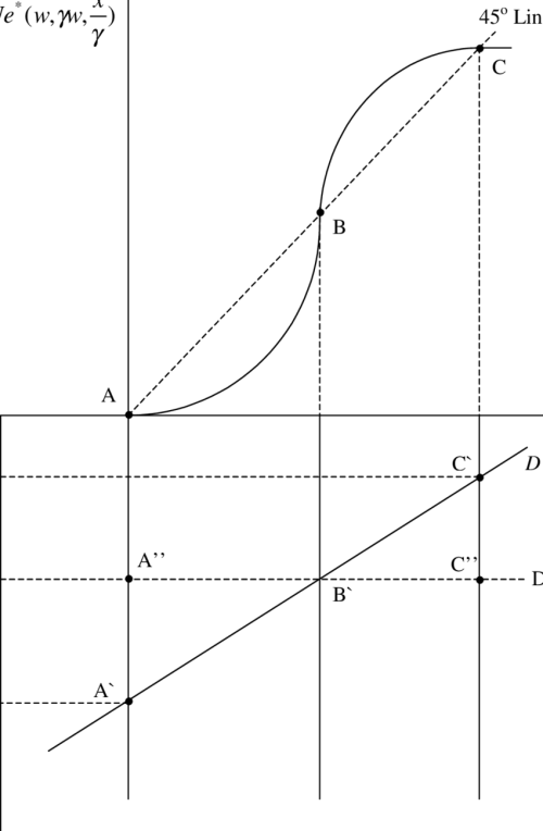 small resolution of rational expectations equilibria and the labor market