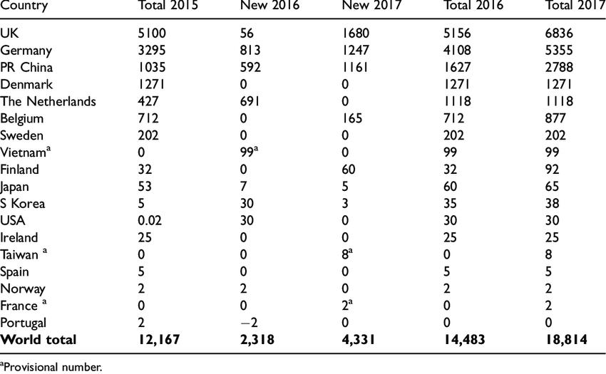 Global Cumulative Offshore Wind Capacity in 2011-2017, 107