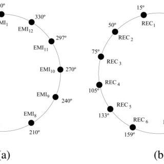 (a) Schematic of one peak detector module. (b) Signal