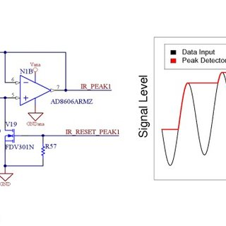 (a) Schematic of one peak detector module. (b) Signal