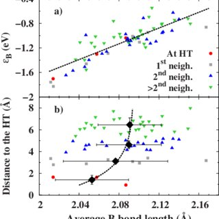 (PDF) Self-trapping in B-doped amorphous Si: Intrinsic