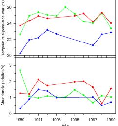 variaci n anual de la temperatura promedio del mar y abundancia promedio de las ballenas jorobadas en [ 850 x 945 Pixel ]