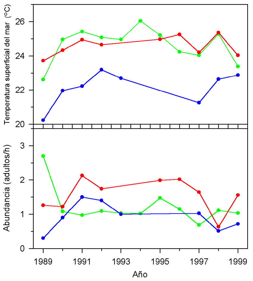 hight resolution of variaci n anual de la temperatura promedio del mar y abundancia promedio de las ballenas jorobadas en