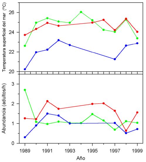small resolution of variaci n anual de la temperatura promedio del mar y abundancia promedio de las ballenas jorobadas en